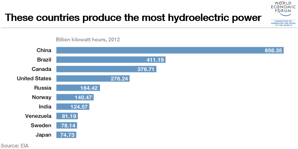 Which Countries Produce The Most Hydroelectric Power World - World most powerful countries in 2016