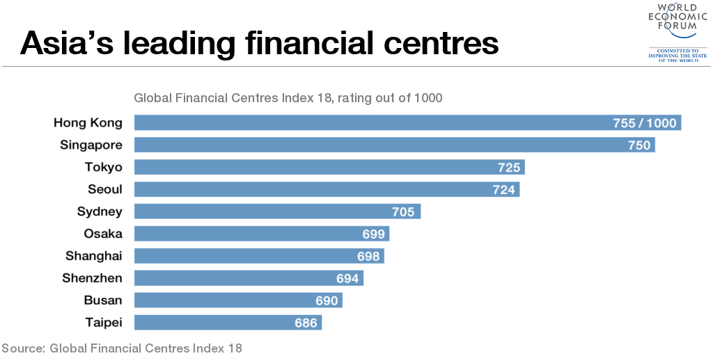 1509B22-asia financial centres chart