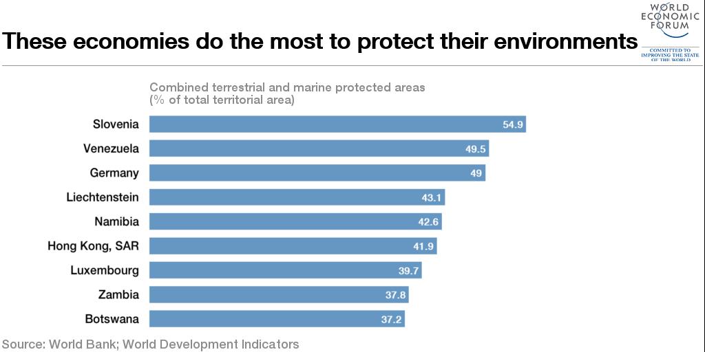 1509B27-protected environments slovenia venezuela