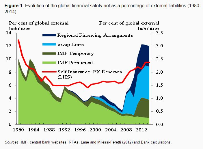 151012-global financial safety net IMF VoxEU