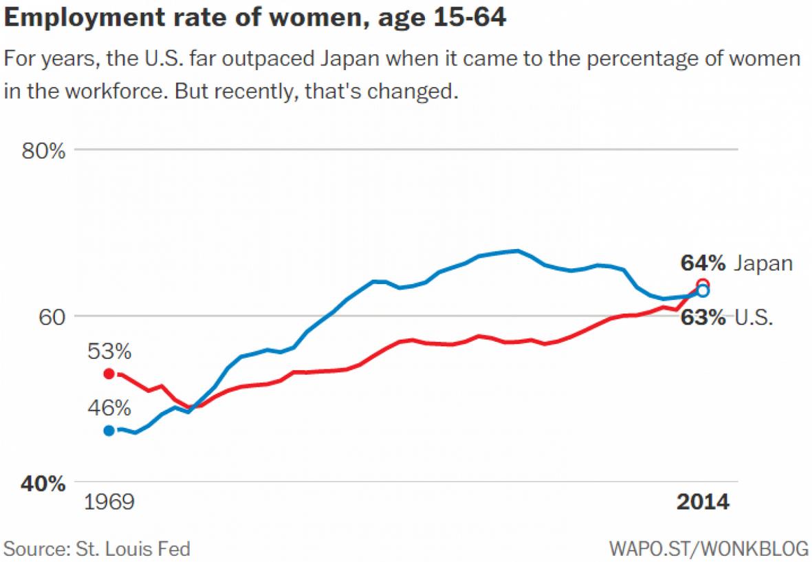 151013-female workforce participation wonk graph