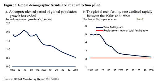 How are global demographics changing? | World Economic Forum