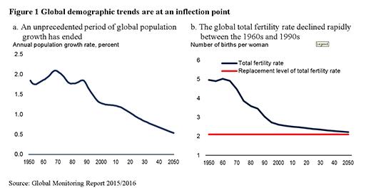 151014-global demographics population birth rate graph