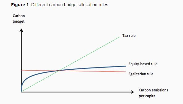 151016-Climate change carbon budget emissions VoxEU