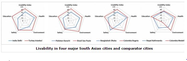 151019-livable cities urbanisation South Asia World Bank