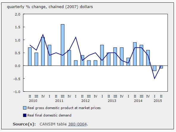 151020-Canada GDP Statcan