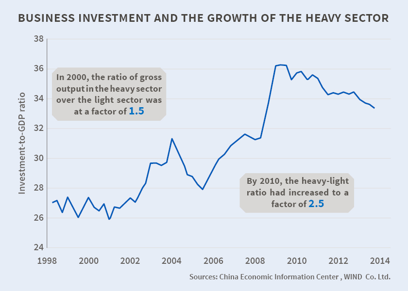 151020-China investment heavy industry labour income NBER