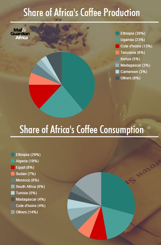 151021-Africa coffee production consumption M&G