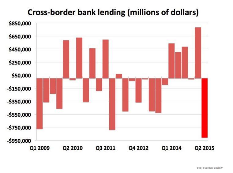 151023-cross-border bank lending banking finance BI
