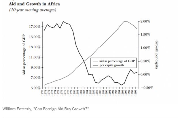 Image result for foreign aid drawbacks graph