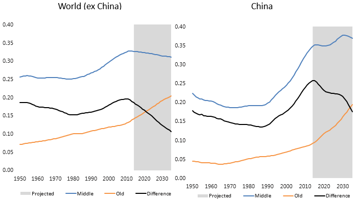 151026-global population share china voxeu chart
