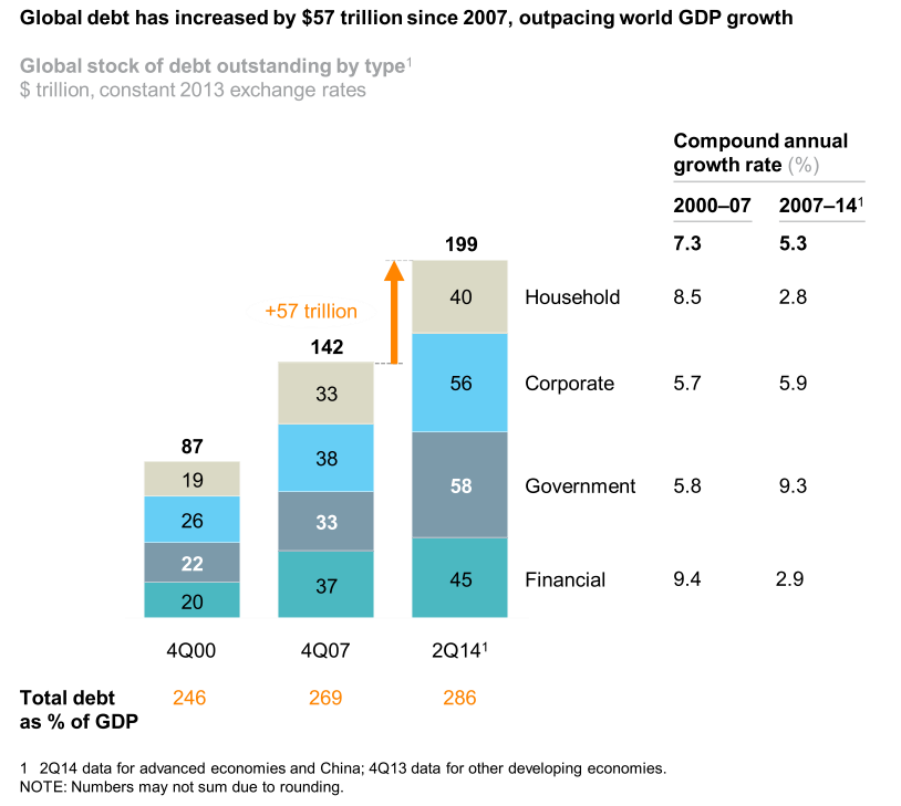 151027-global debt world GDP growth Bruegel