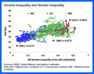 151027-income inequality gender IMF