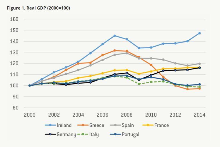 151028-Italy growth economy Europe Bruegel
