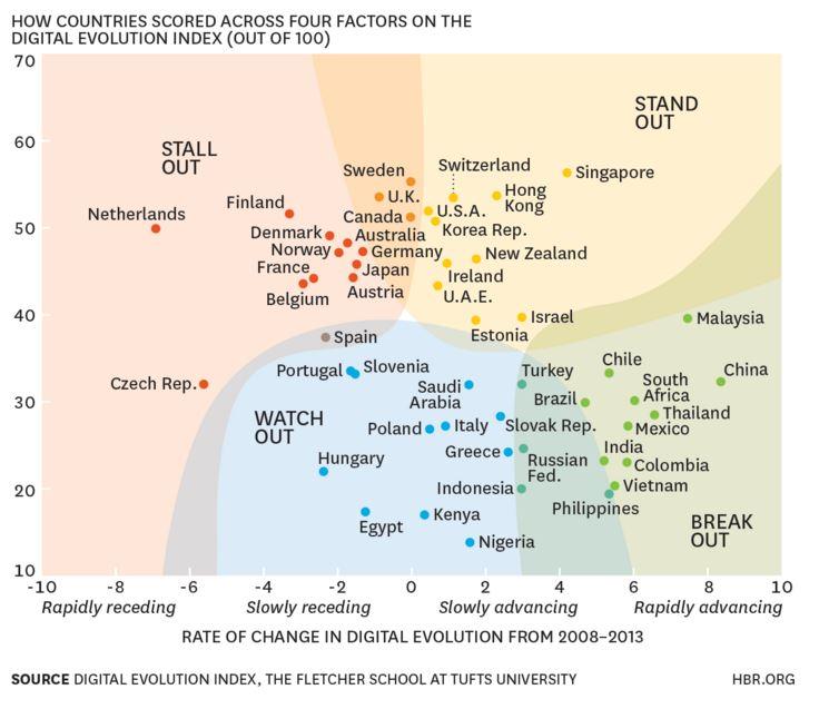 151028-digital evolution index Europe recession HBR