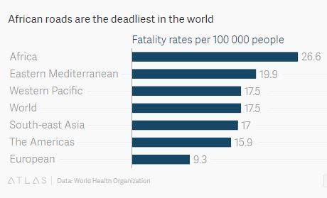 151029-Africa road traffic accidents Quartz