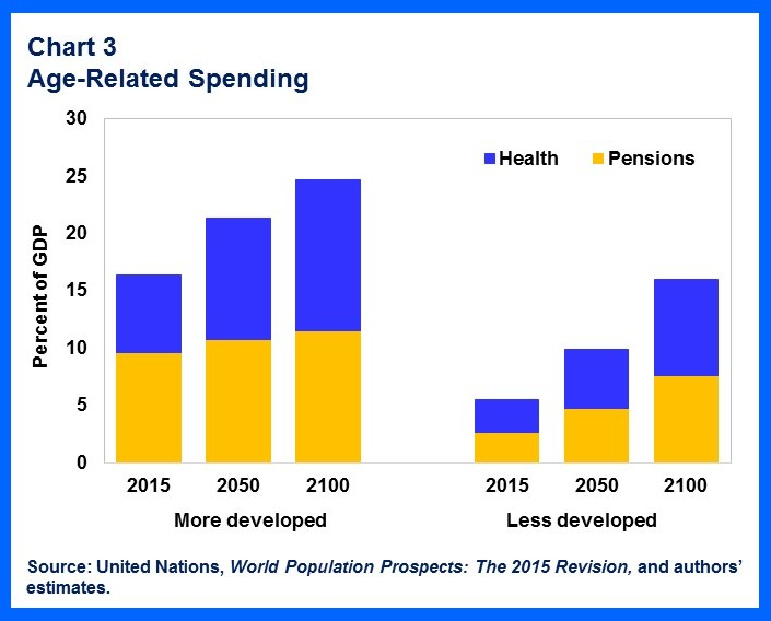 151029-age-related spending ageing populations demographics IMF