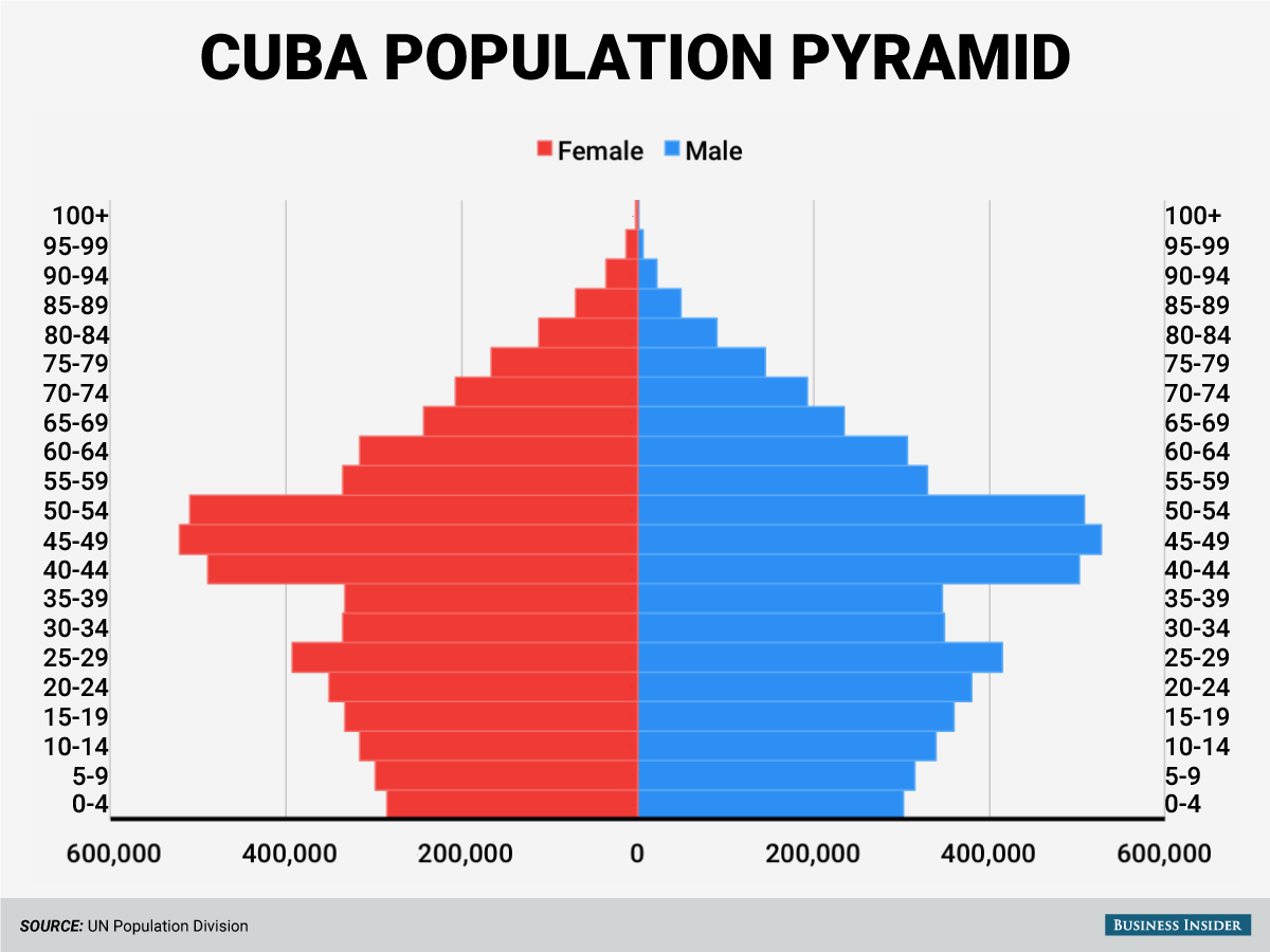 Population of Cuba: description, number, employment and interesting facts 26