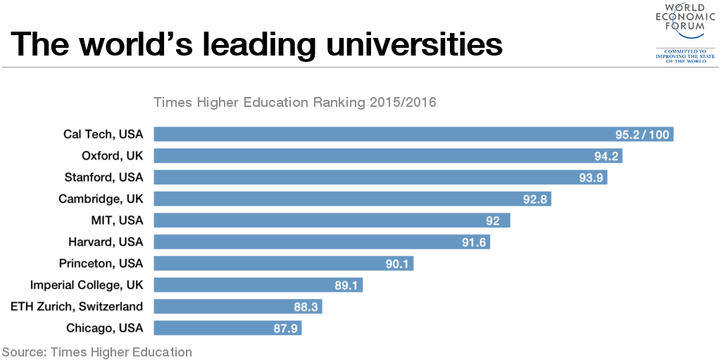 1510B01-worlds leading universities chart