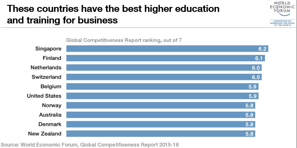 1510B10-higher education training business singapore finland graph