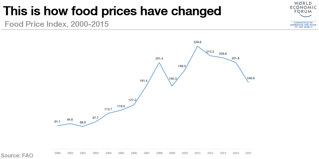 1510B18-food prices change 2000 2015