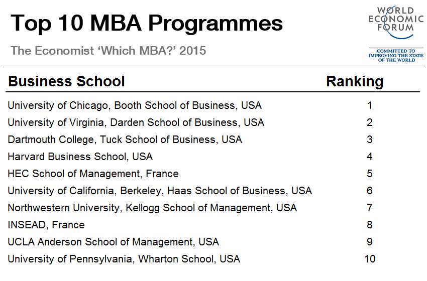 1510B30-best mba programmes