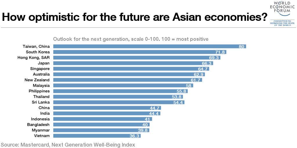 Which Asian economy is most optimistic about the future