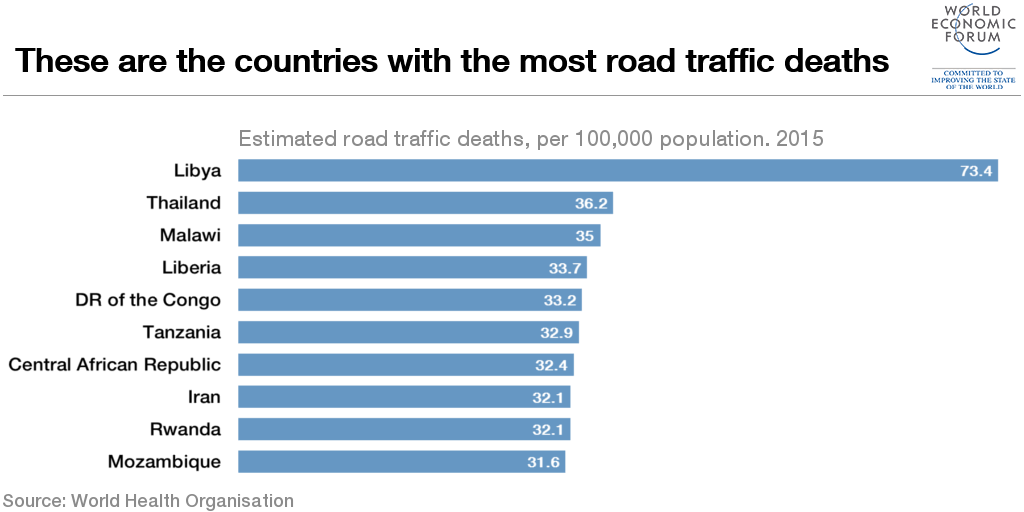 Countries with the most and least road traffic deaths | World ...