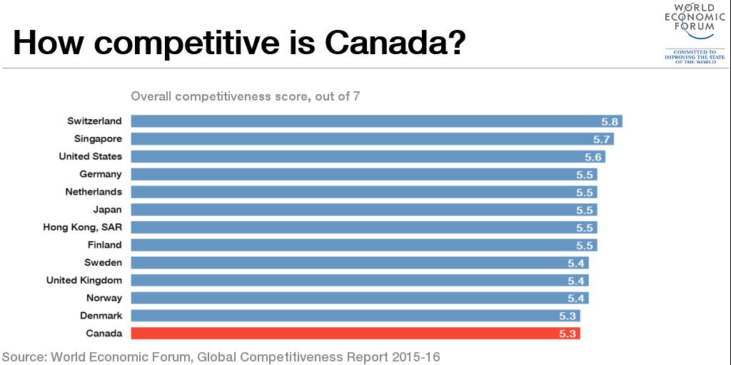 1510B36-canada competitiveness chart economy explainer