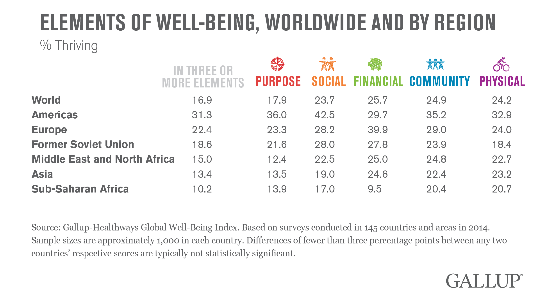 Americas_Lead_Highs,_Sub-Saharan_Africa_Lows_in_Well-Being_-_2015-10-06_11.06.17