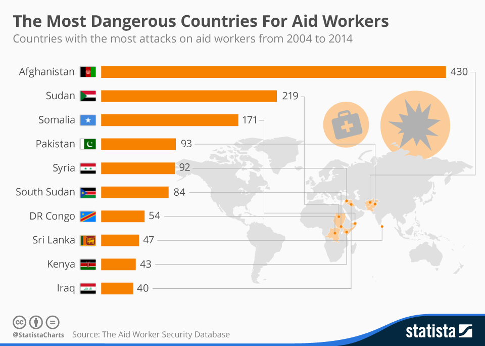 Dangerous countries for aid workers