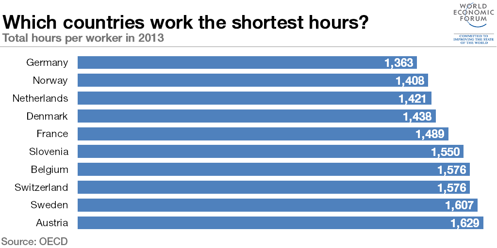TOP 10 shortest working hours