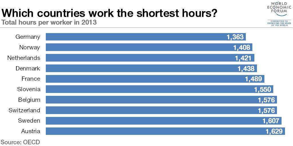 TOP 10 shortest working hours