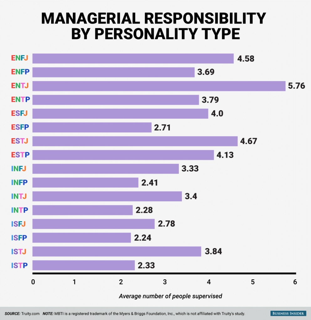 How does your personality type affect the number of people