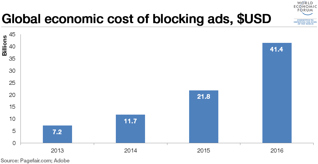 cost-of-blocking-ads