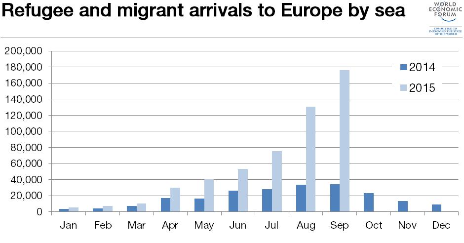 refugee-arrivals-to-europe-migration
