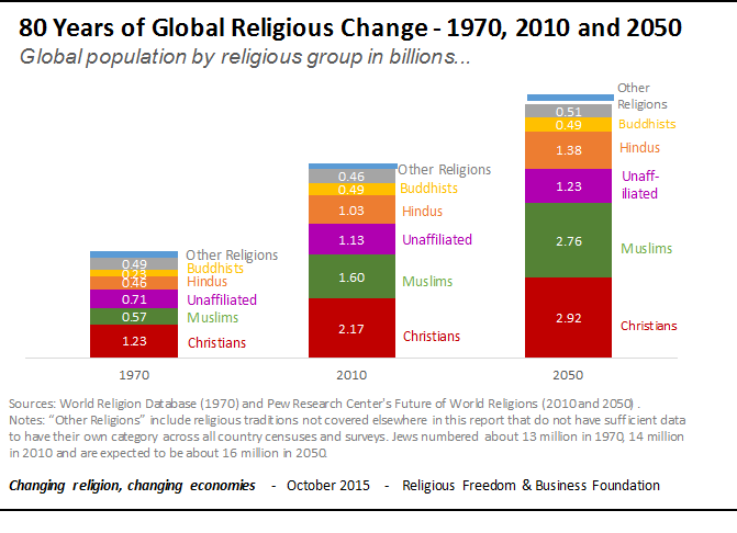 How Religious Will The World Be In World Economic Forum - Religion wise population in world 2016