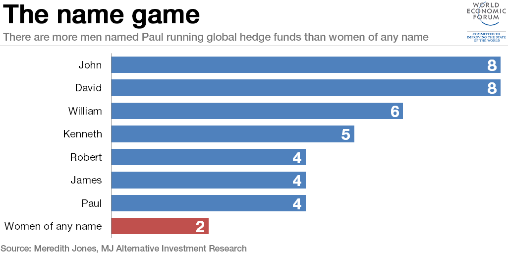 the-name-game-hedge-funds