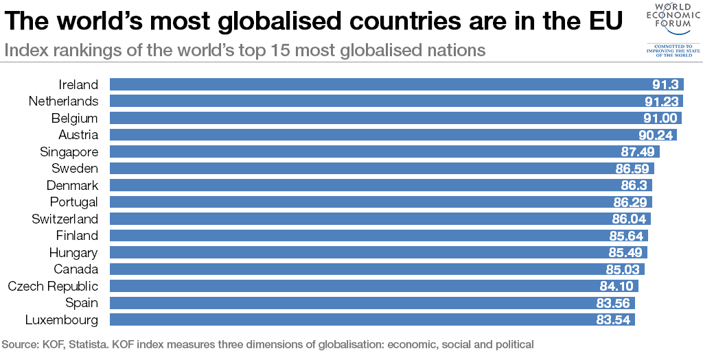 the-worlds-most-globalised-countries