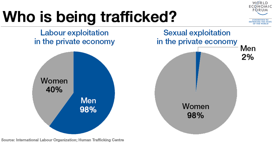 who-is-being-trafficked-human-trafficking-international-labour-organization