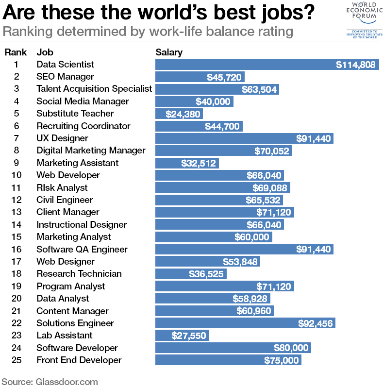 World's best job? The answer might surprise you | World ...