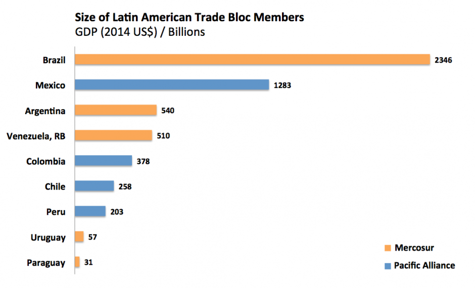 150804- Latin American trade blocs Mercosur Pacific Alliance World Bank
