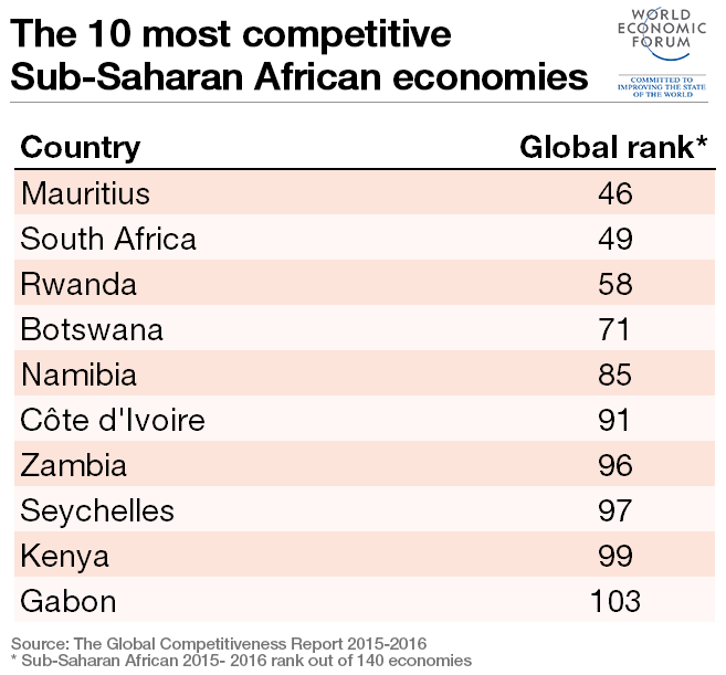 150930-sub-saharan-african-top-10