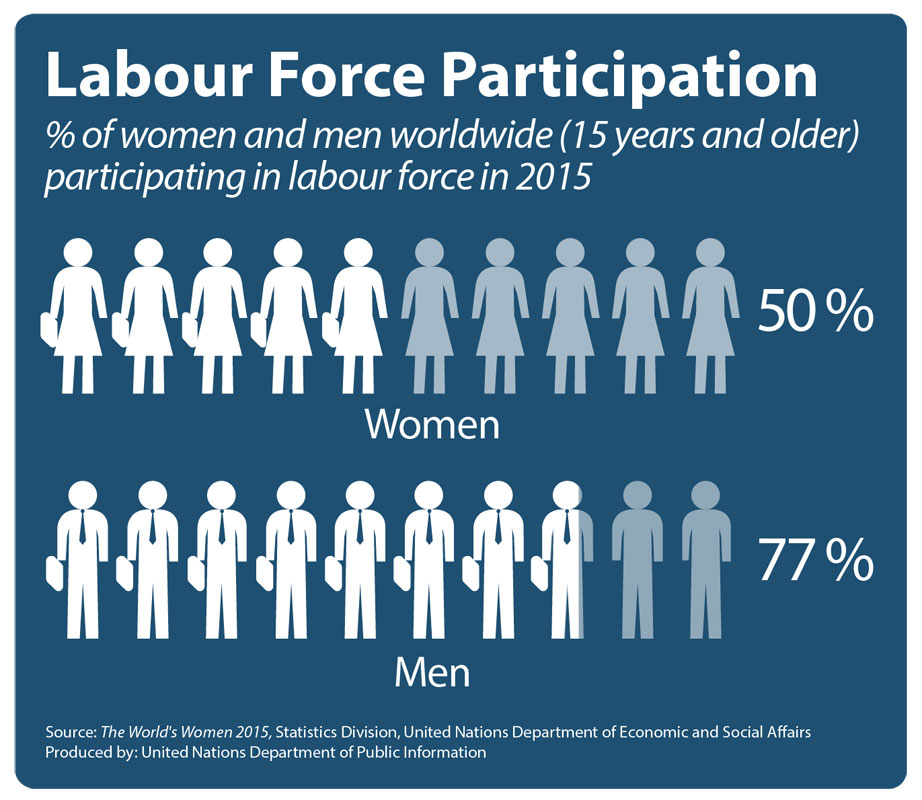151030-UN women labour force participation