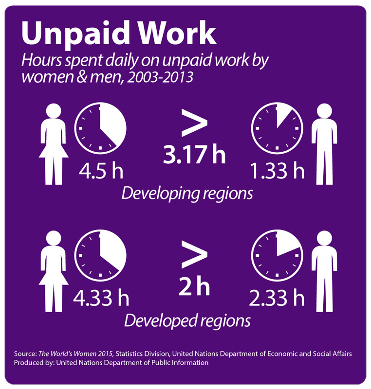 151030-UN women unpaid work