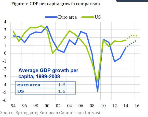 151030-US EU economies GDP growth Knowledge Wharton