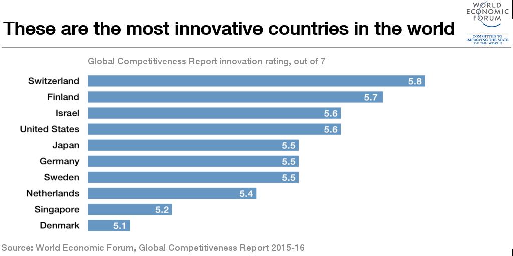 1510B04-innovative countries graph