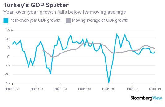151102-4 things Turkey GDP Bloomberg