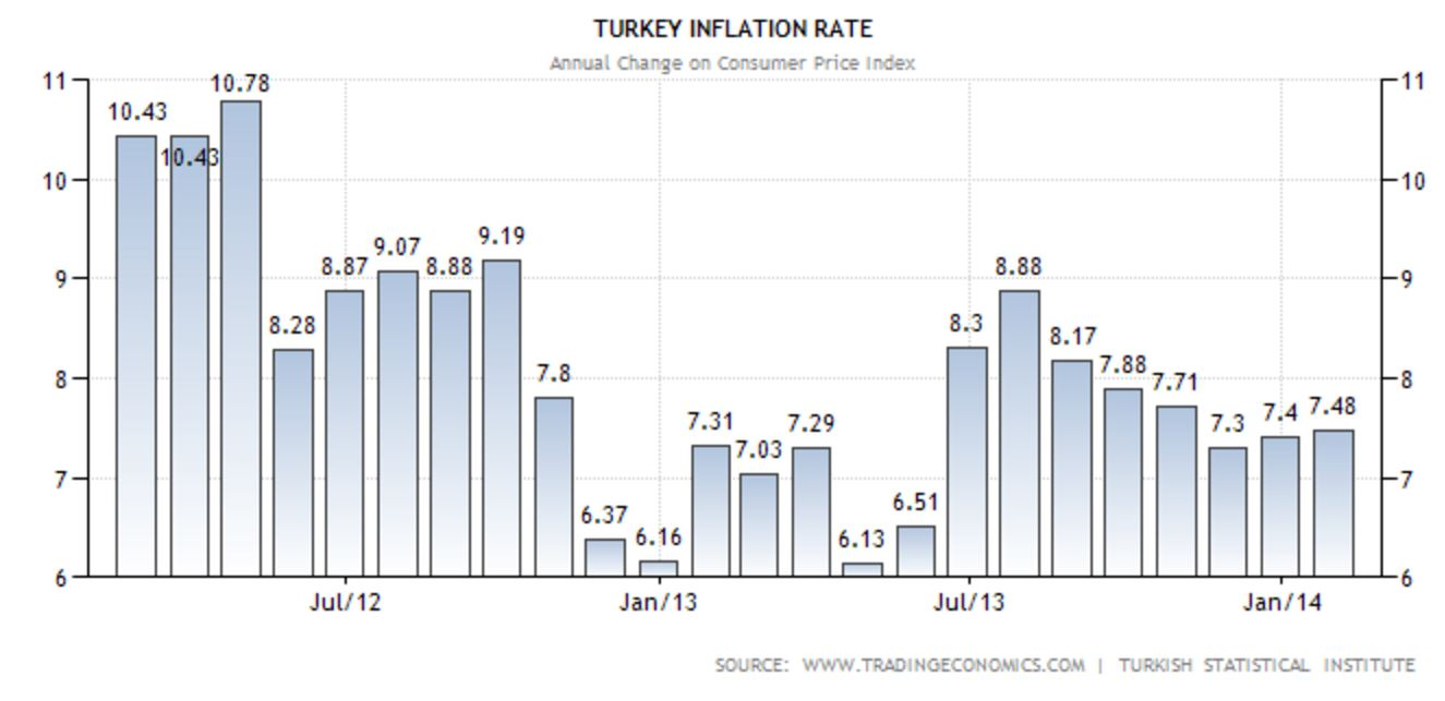 turkey economy The irony is that mr erdogan is responsible for the economic progress that has made turkey a largely middle-class country and allowed many to be.