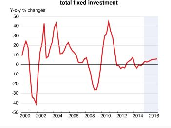 151102-4 things total fixed investment OECD